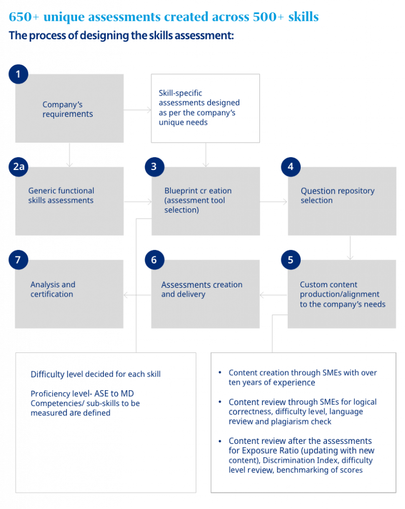 the process of designing skill assessment