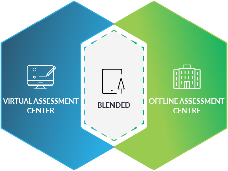 Assessment and Development Center for evaluation of