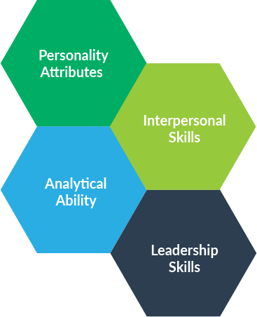Understand Behavioural Competencies of a Personality or
