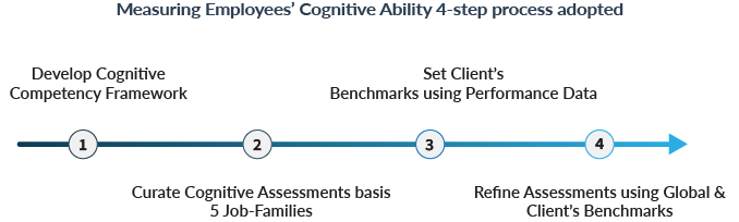 Cognitive Test Guide - Complete resource to understand How