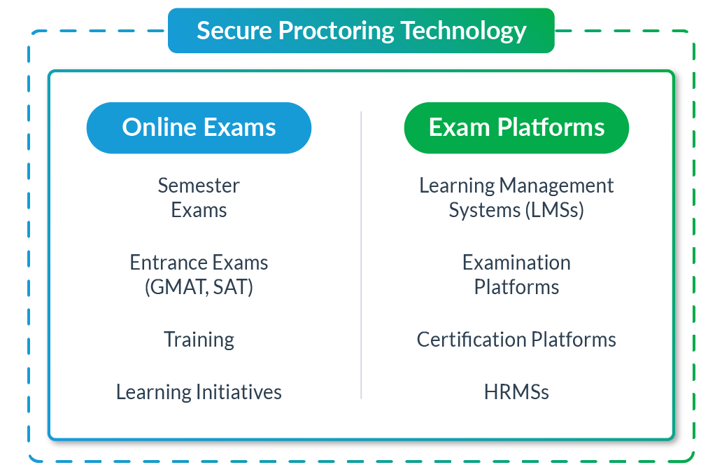 secure-proctoring-technology